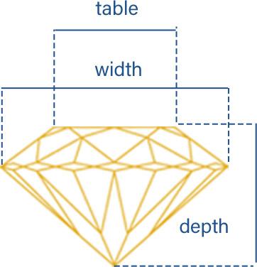 Depth Table